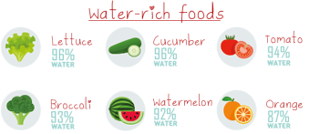 water-rich-foods-chart-2