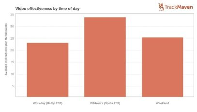video-time-of-day-graph